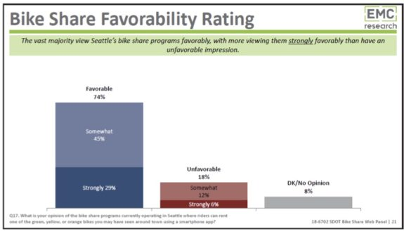 Survey: Ahead of bike share permit update, survey says Seattleites are very supportive